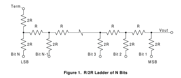 escada R/2R de N bits