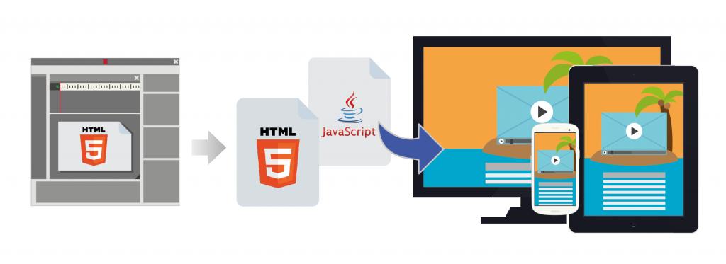 html5 é multiplataforma!